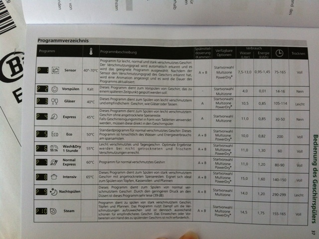 bauknecht geschirrspülmaschine gsx 102303 a3+ tr im test  ~ Geschirrspülmaschine Bauknecht