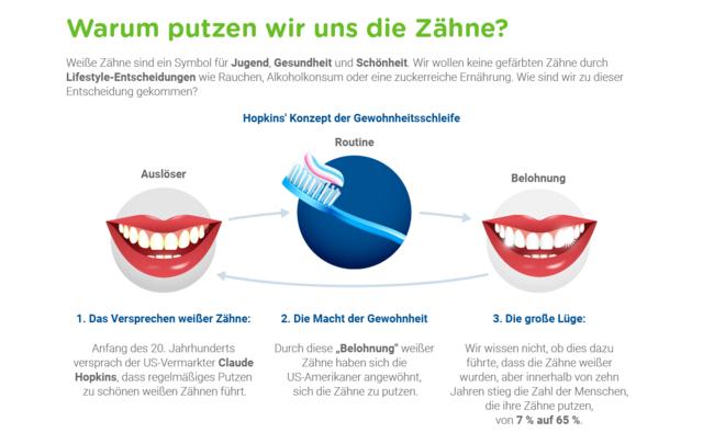 Z-D-F rund um das Thema Mundgesundheit