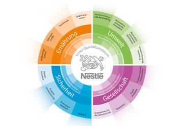 Nestlé – Qualitätskampagne